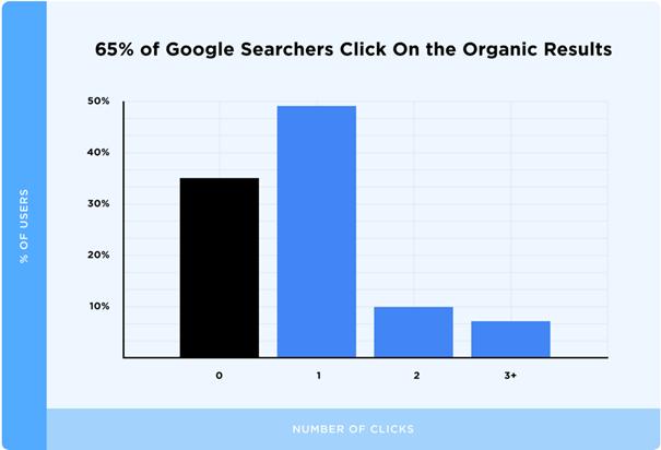 65% des internautes choisissent les résultats organiques